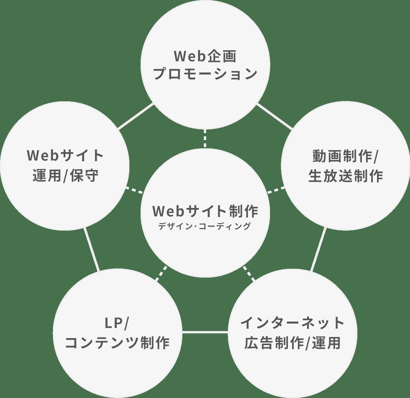 Webクリエイティブプロデュース